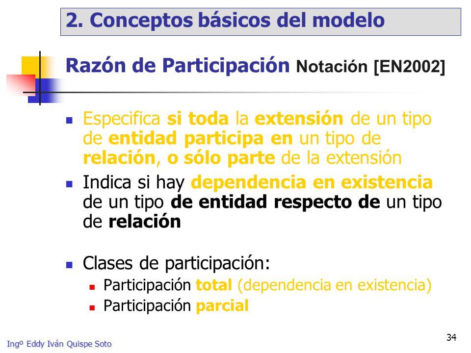 Razón de Participación Notación [EN2002]